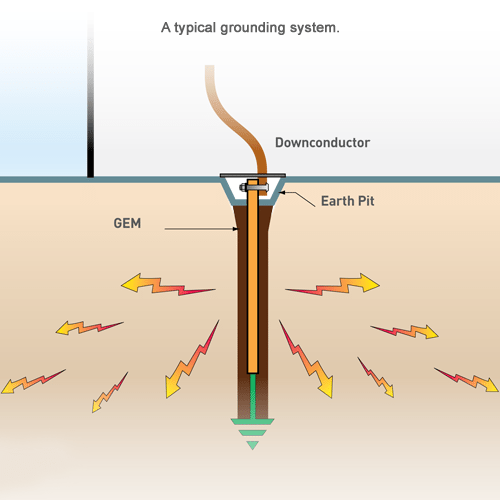 Earth Monitoring System : Grounding earthing and bonding helios power solutions