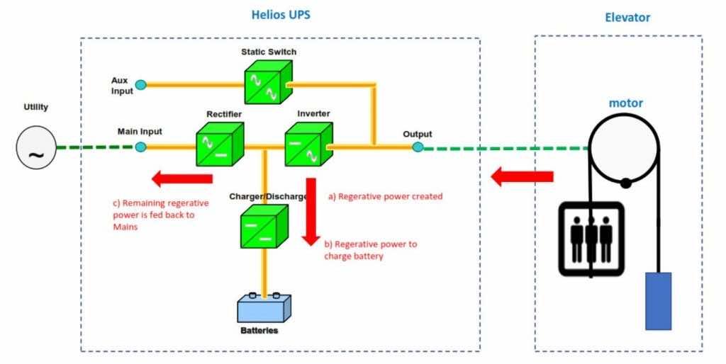 Regenerative Loads Braking Mode - Lift Elevator UPS - Helios Power Solutions New Zealand