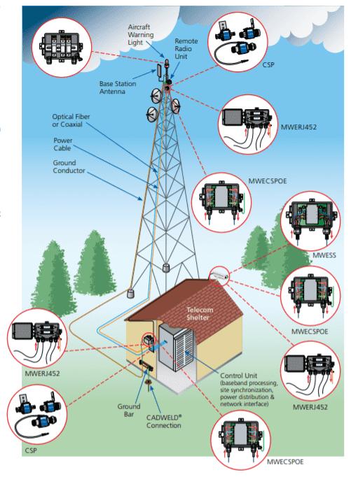 Wireless Broadband Surge Protection for radio stations