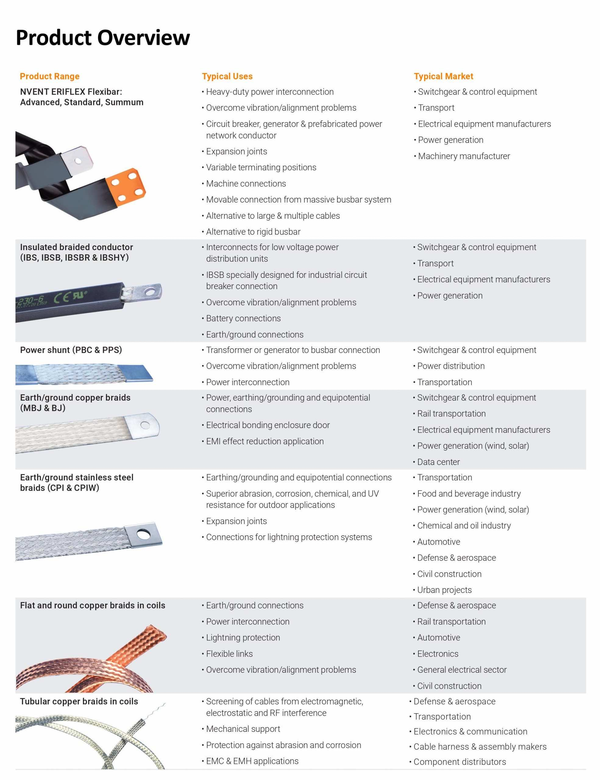 Low Voltage Flexible Conductors & Busbars - Product Range