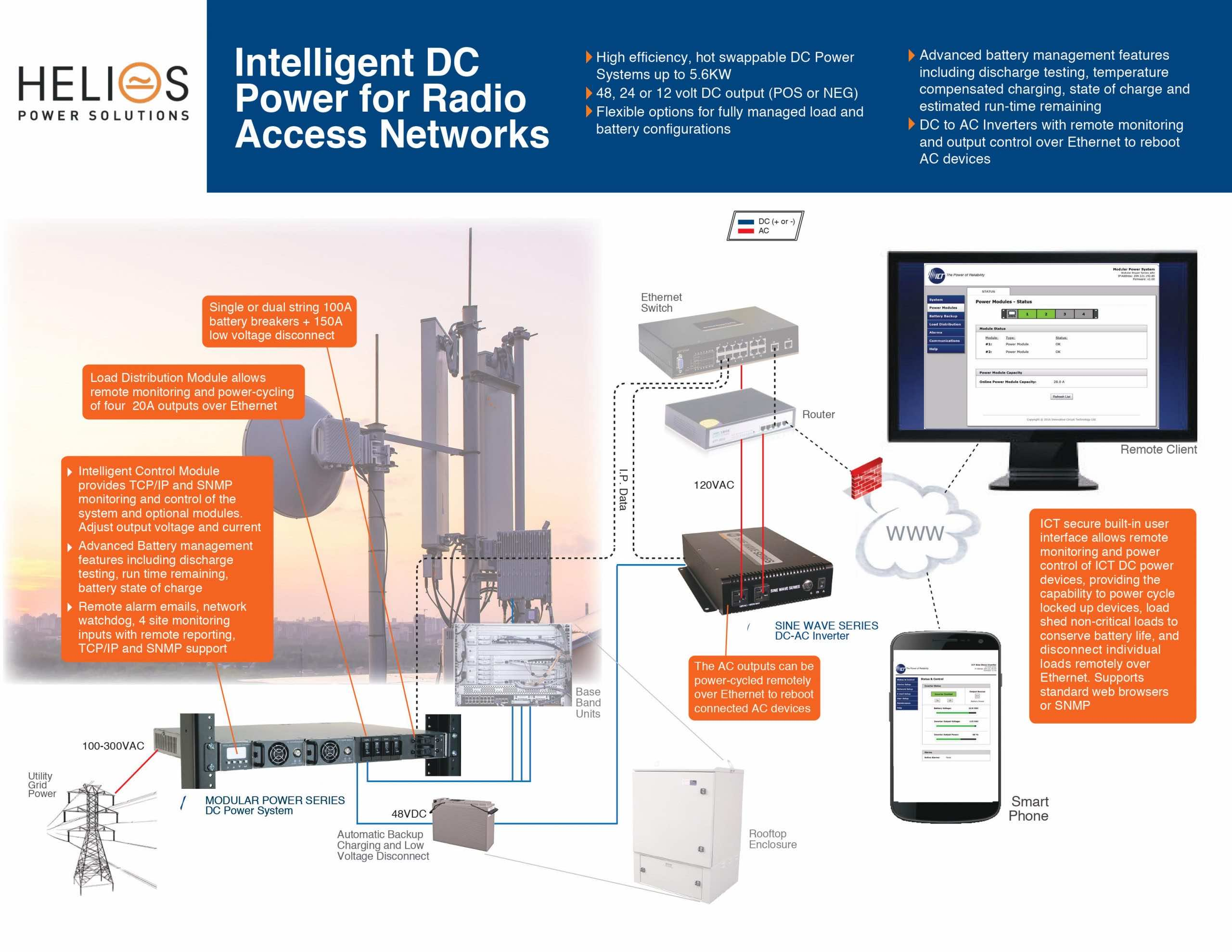 Intelligent DC Power Supplies for Radio Access Networks